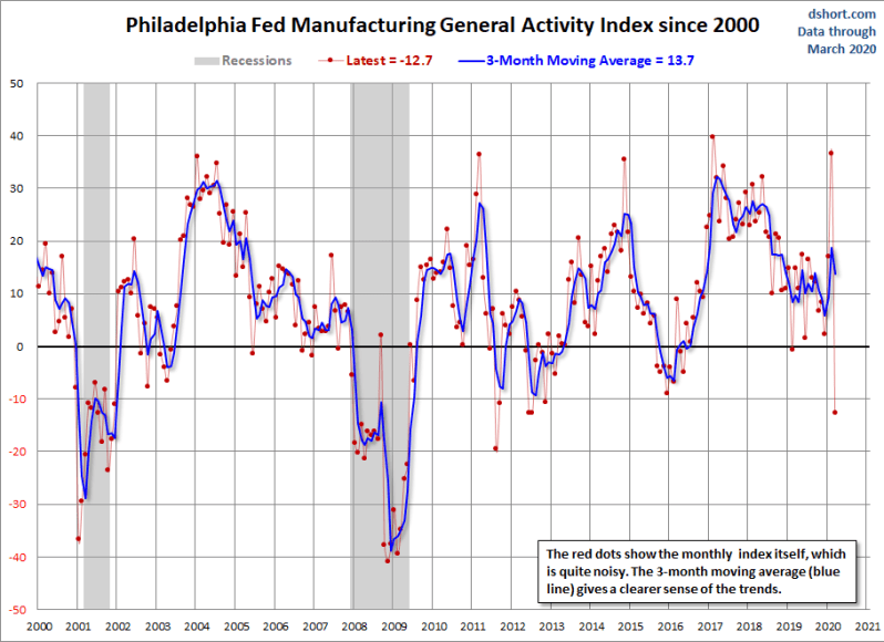 March Philly Fed