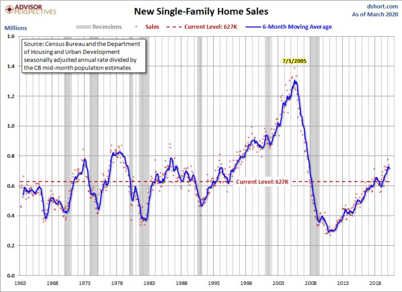 April New Home Sales