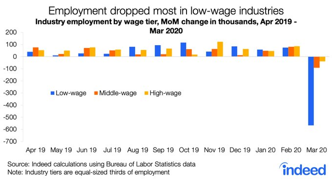 March low wage job