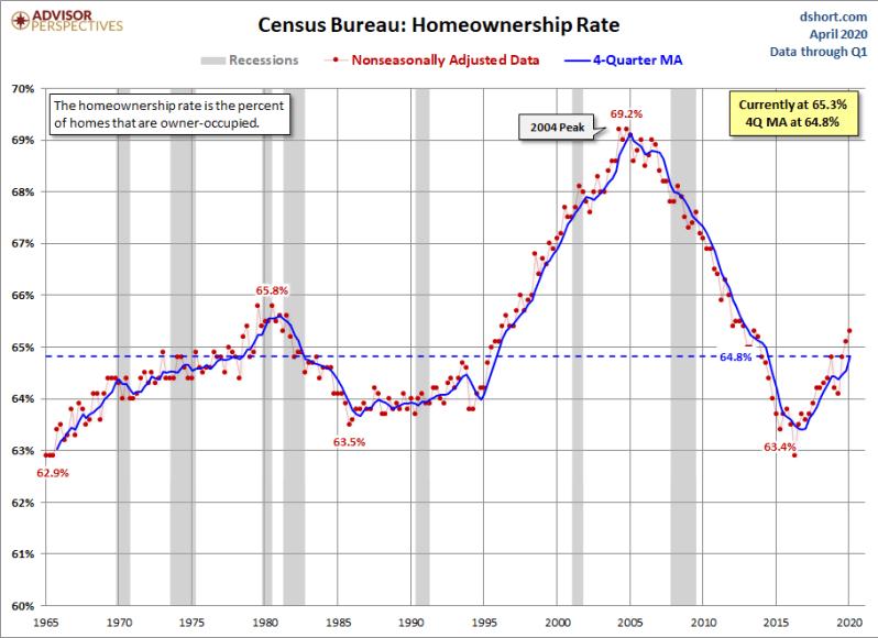 May 2020 65.3 Homeownership
