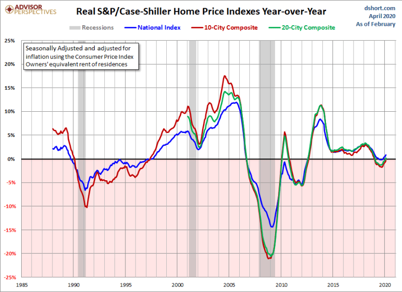 May CS real home prices YoY