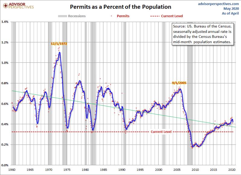 May Housing Permits Pop