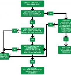 decision diagram figure 1 9 administration decision diagram [ 1024 x 987 Pixel ]
