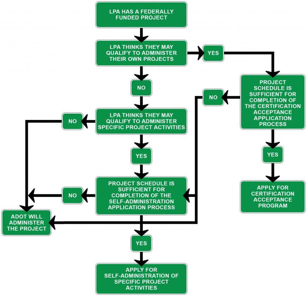 medium resolution of  decision diagram figure 1 9 administration decision diagram