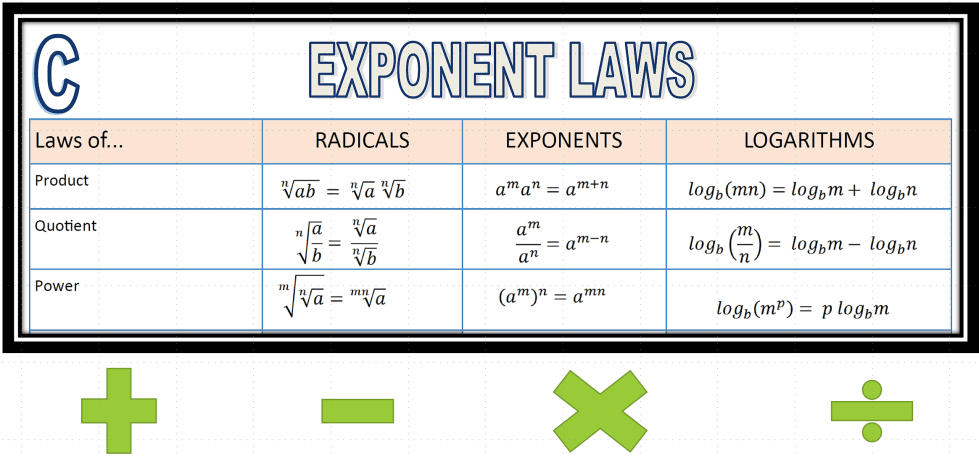 Exponent Laws picture