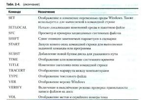 Утилиты командной строки, доступные в среде MINWINPC