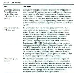 Основные компоненты Windows Server 2008