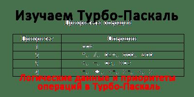 Логические данные и приоритеты операций в Турбо-Паскаль