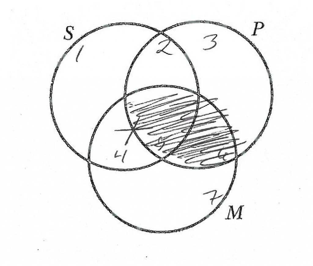 venn diagram for syllogisms 88 fiero radio wiring determining validity of categorical