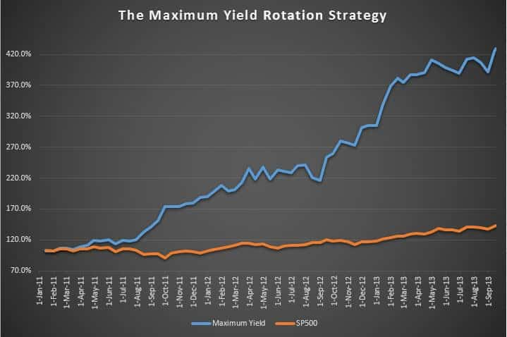 Blog4 otation strategy Maximum Yield Rotation Strategy MDY