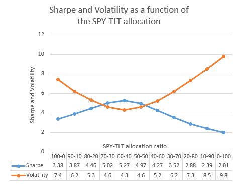 Universal Investment Strategy ETF Rotation Investment Strategy Volatility