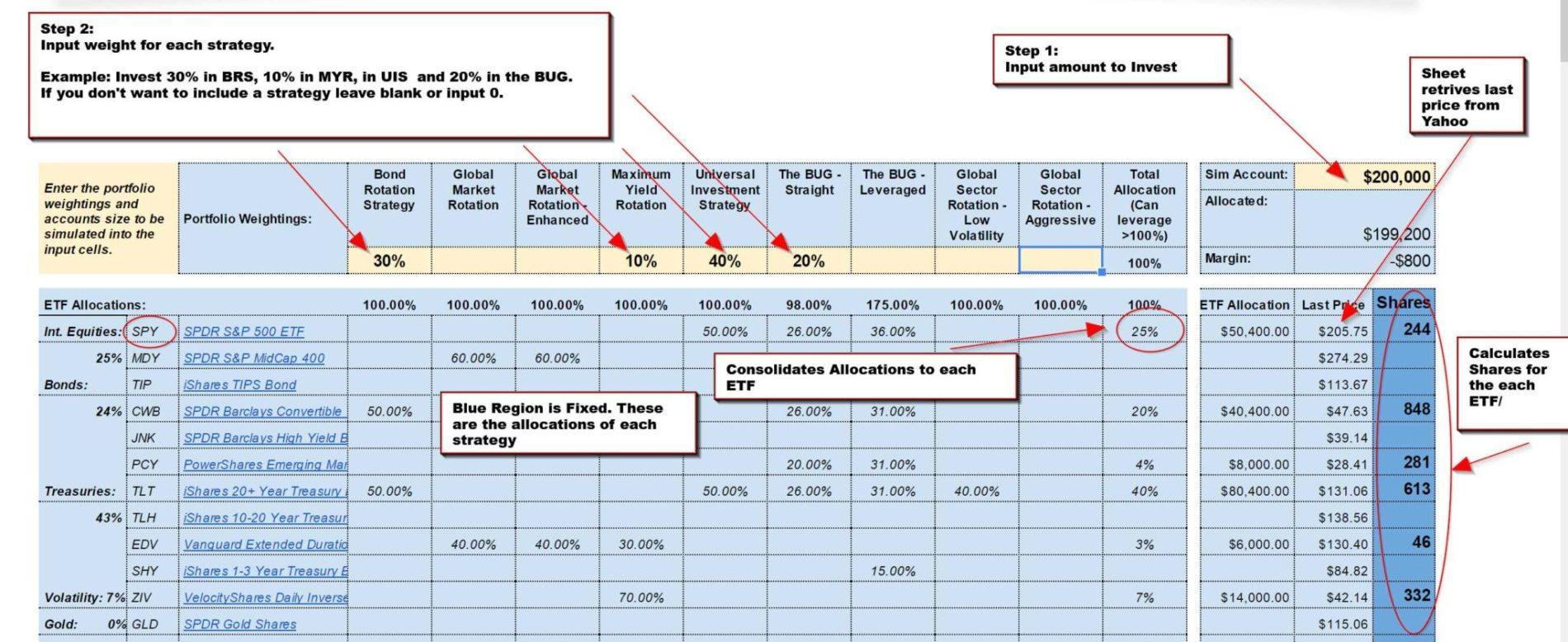 Consolidated Custom Portfolio Etf Strategies