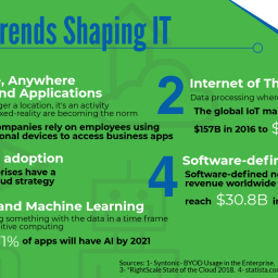 5 tech trends shaping IT infographic with info from Dell Technologies World 2018