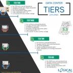 Tier 4 Data Centers