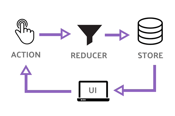 How to Use Redux in Your ReactJS App in Just 10 Minutes?