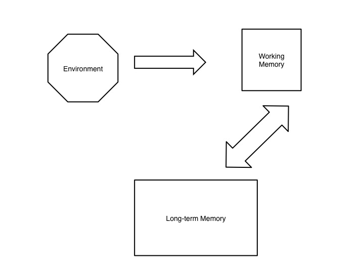 there's more to working memory than meets the eye
