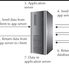Web Application Process Flow Diagram Understanding Wiring Diagrams In Oracle Databases