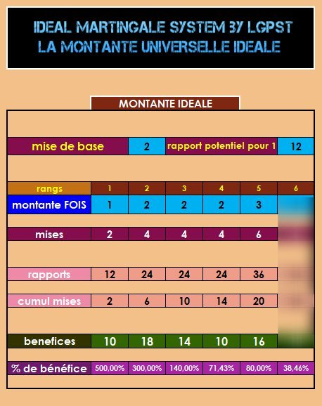 Methode Infaillible Pour Gagner Au Keno : methode, infaillible, gagner, LGPST, IDEAL, MARTINGALE, SYSTEM, Montante, Universelle, Ideale, Methode