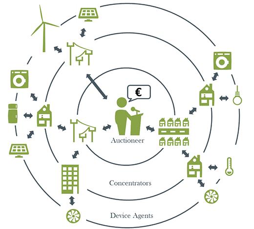 Un outil open source pour produire et équilibrer l'énergie (2/4)