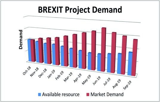BREXIT Project Resource Demand map