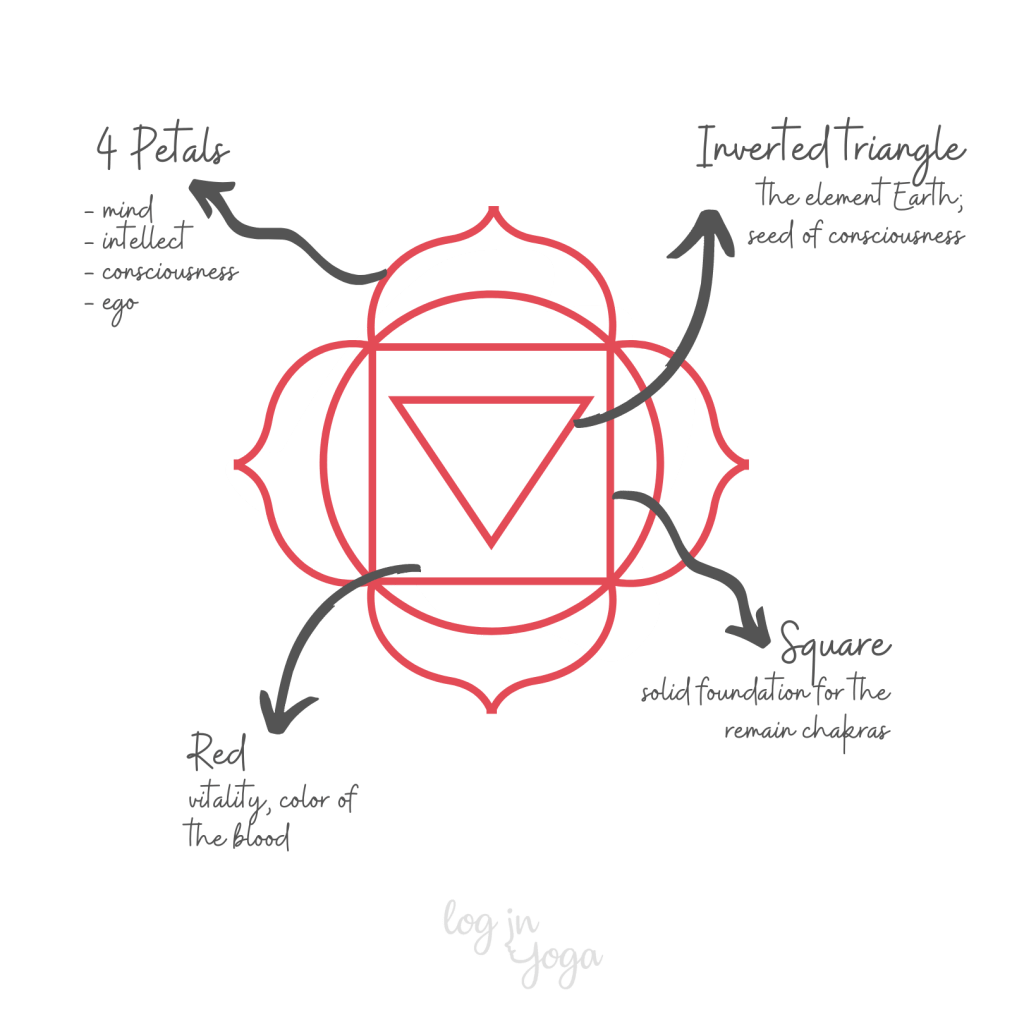 muldhara symbol meaning, root chakra symbol meaning