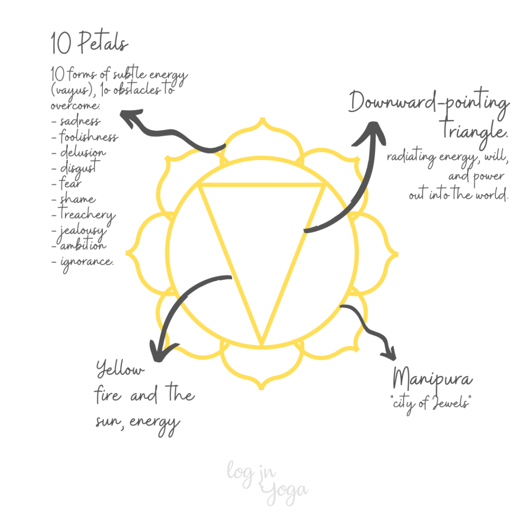 Manipura, Solar plexus chakra, solar plexus chakra symbol