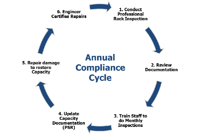 Compliance Cycle