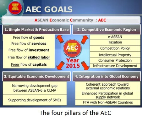 AEC Pillars