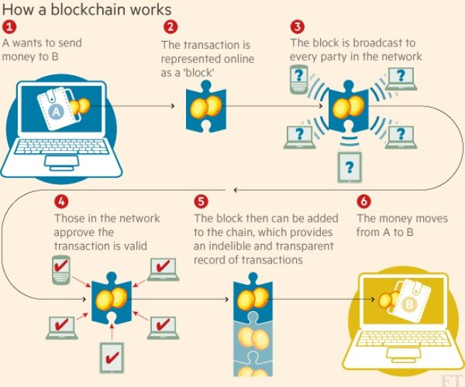 Lots Of Noise Around Blockchain In The Supply Chain But