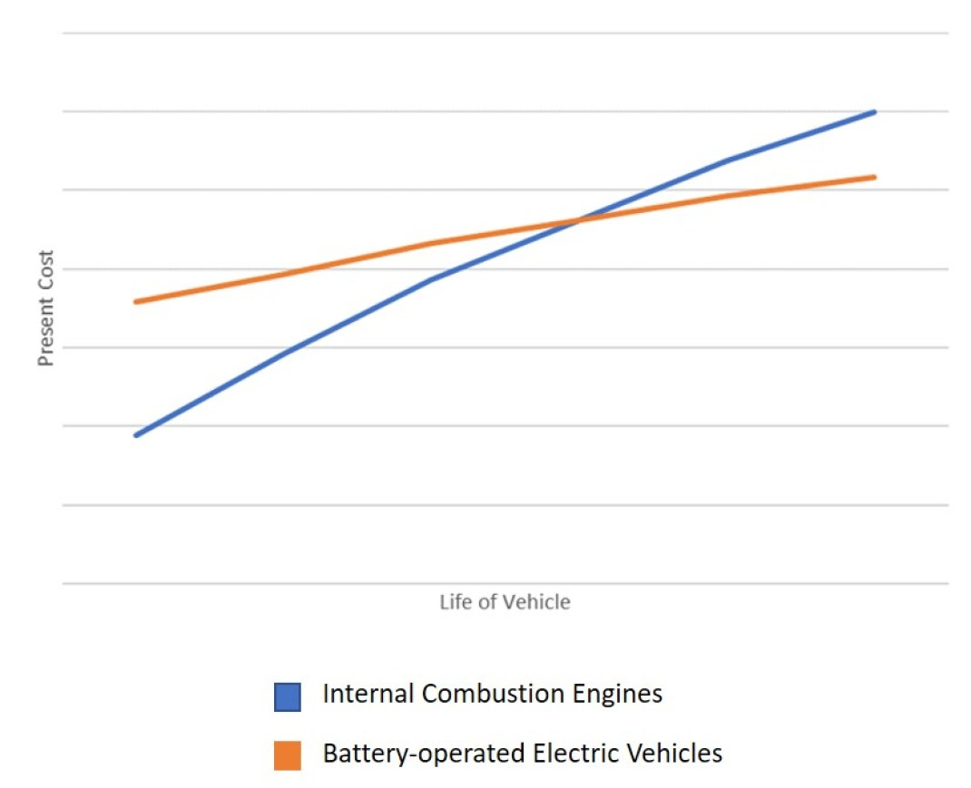 Electric Vehicles Operating Costs Over Times
