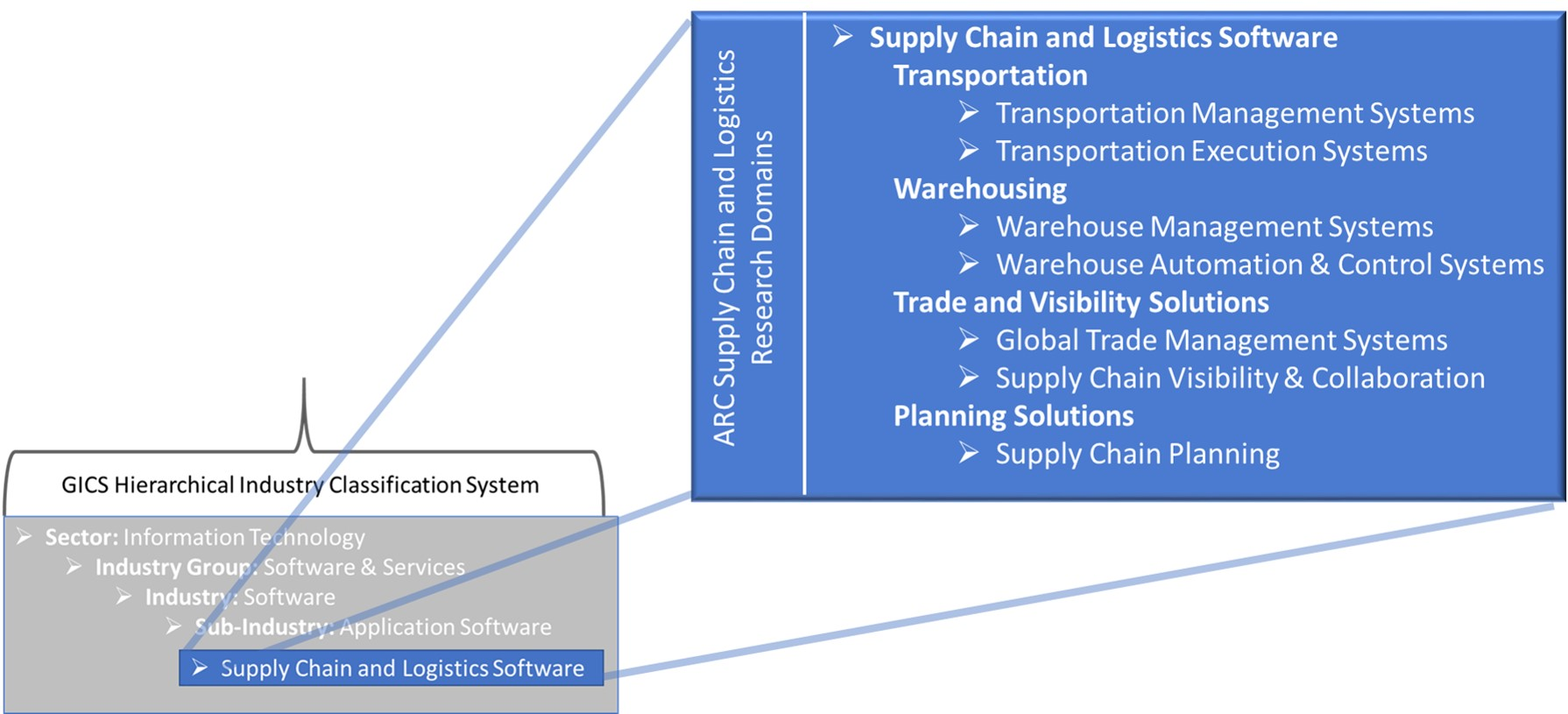 Logistics Technology Industry Research – The Key to Informed