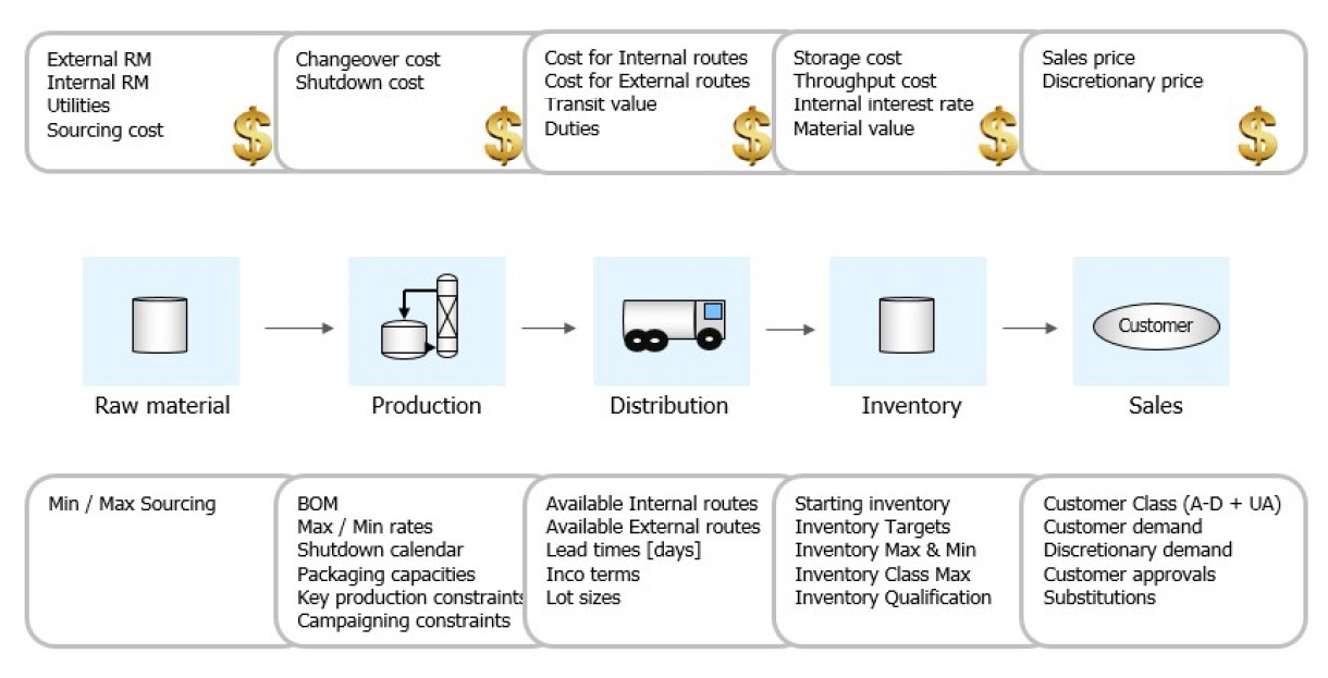 Perstorp Supply Chain Planning Model