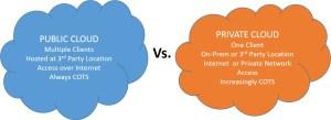 Private and Public Clouds