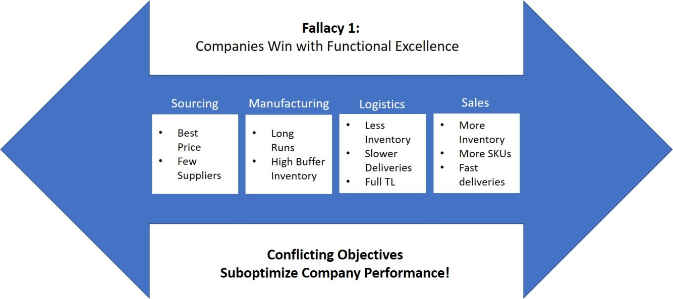 supply chain fallacies