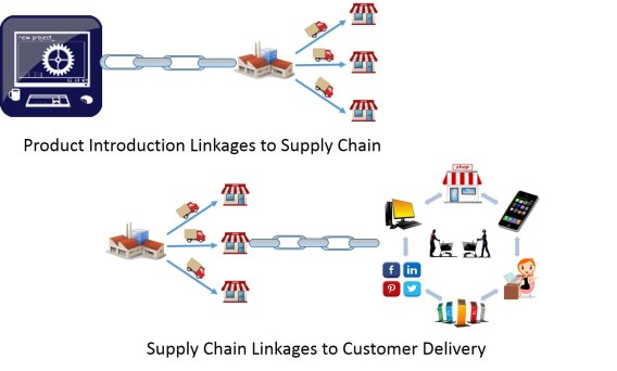 Strategic Supply Chain Linkages