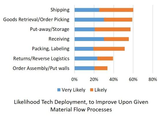 tech-deployment-likelihood