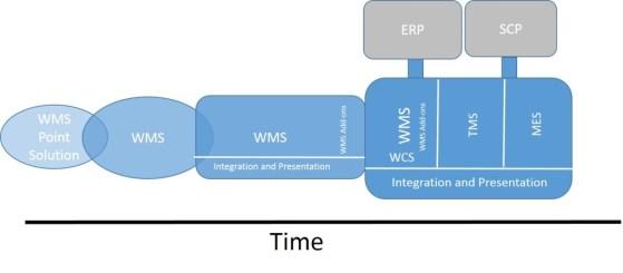 WMS Evolution