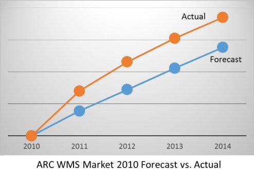 WMS Market Growth