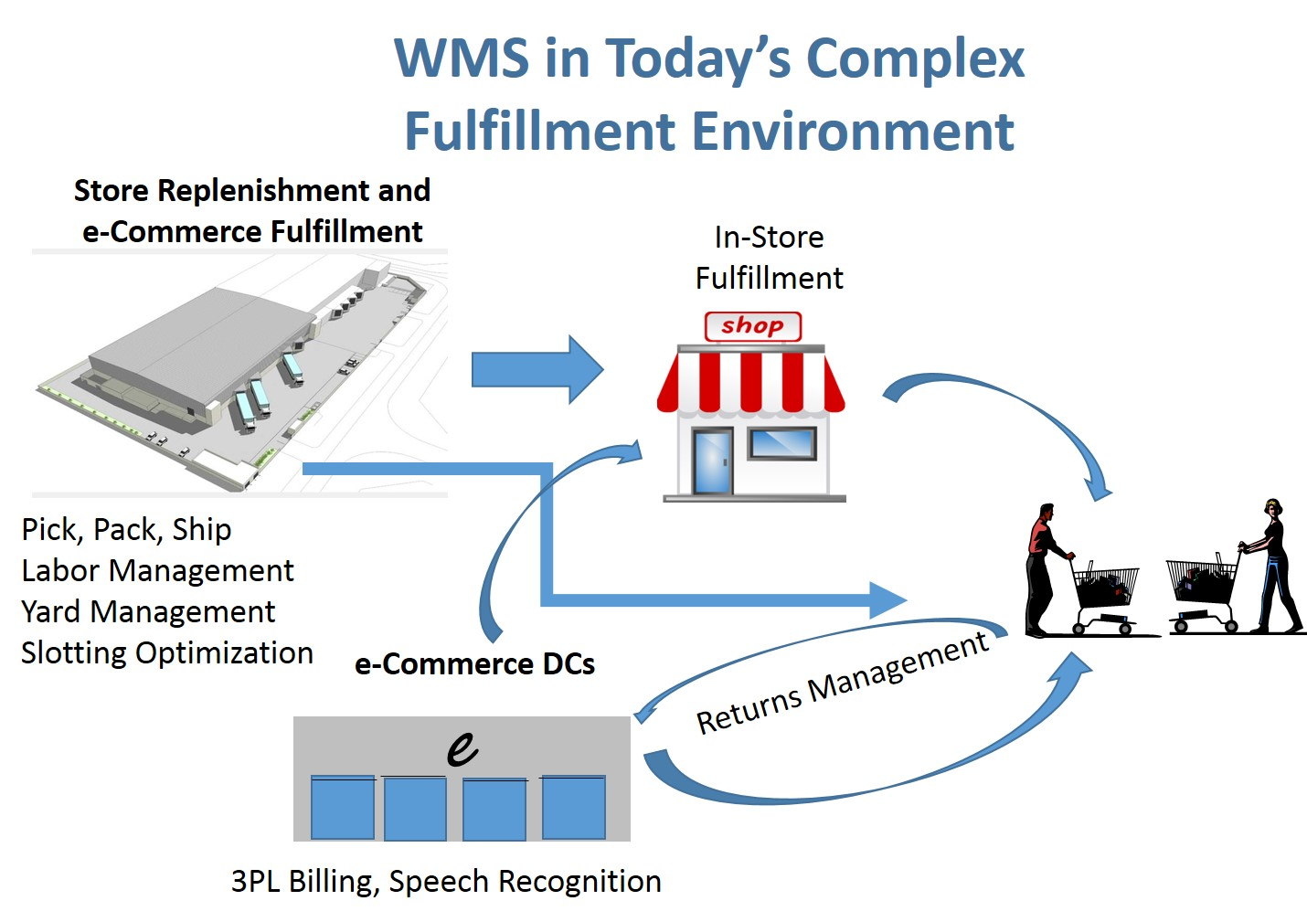 WMS Market Continues to Evolve and Grow | Logistics Viewpoints