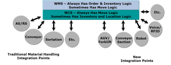 Warehouse Automation Technology