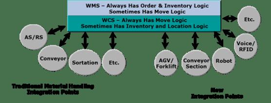 Warehouse Automation Technology