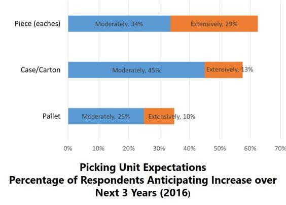 picking unit expectations