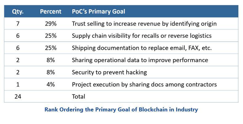 Blockchain in Industry