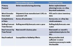 Demand Management vs. Demand Sensing