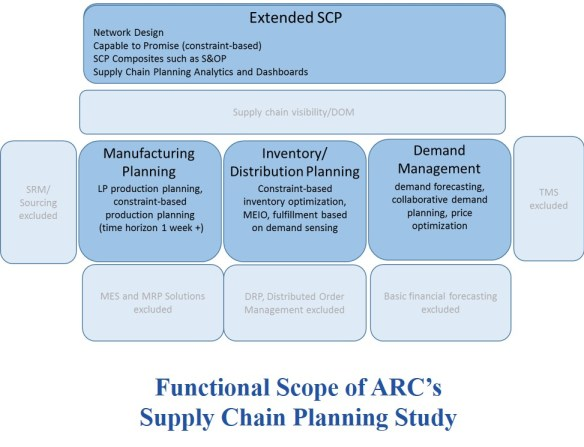 Supply Chain Planning Scp Software Market S Increasing