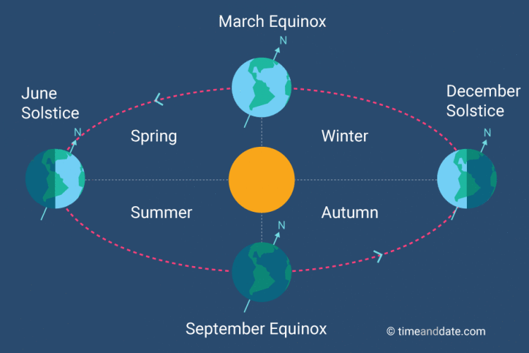 explain how the earth and sun relationship produces seasons