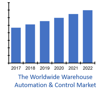 warehouse automation market