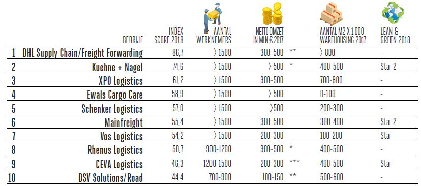 Top 100 logistiek dienstverleners 2018: DHL ook op 1 in