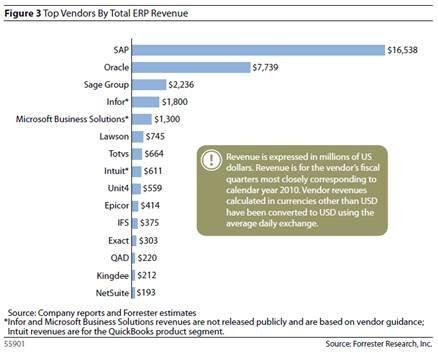 Répartition du marché des ERP en 2011