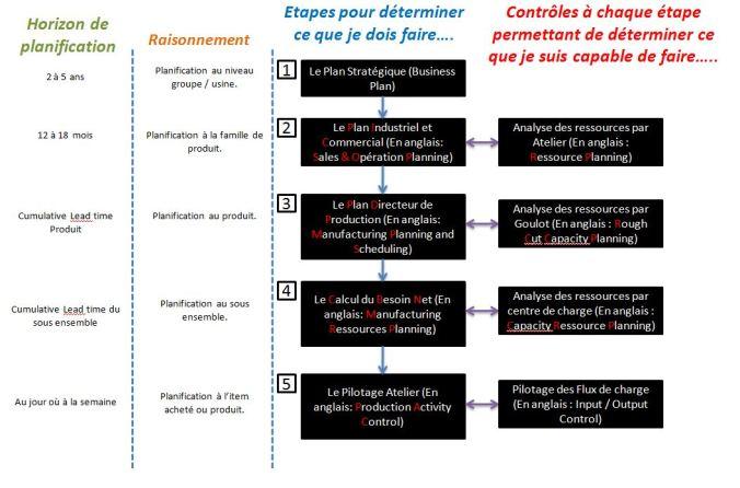 5 niveaux de planification